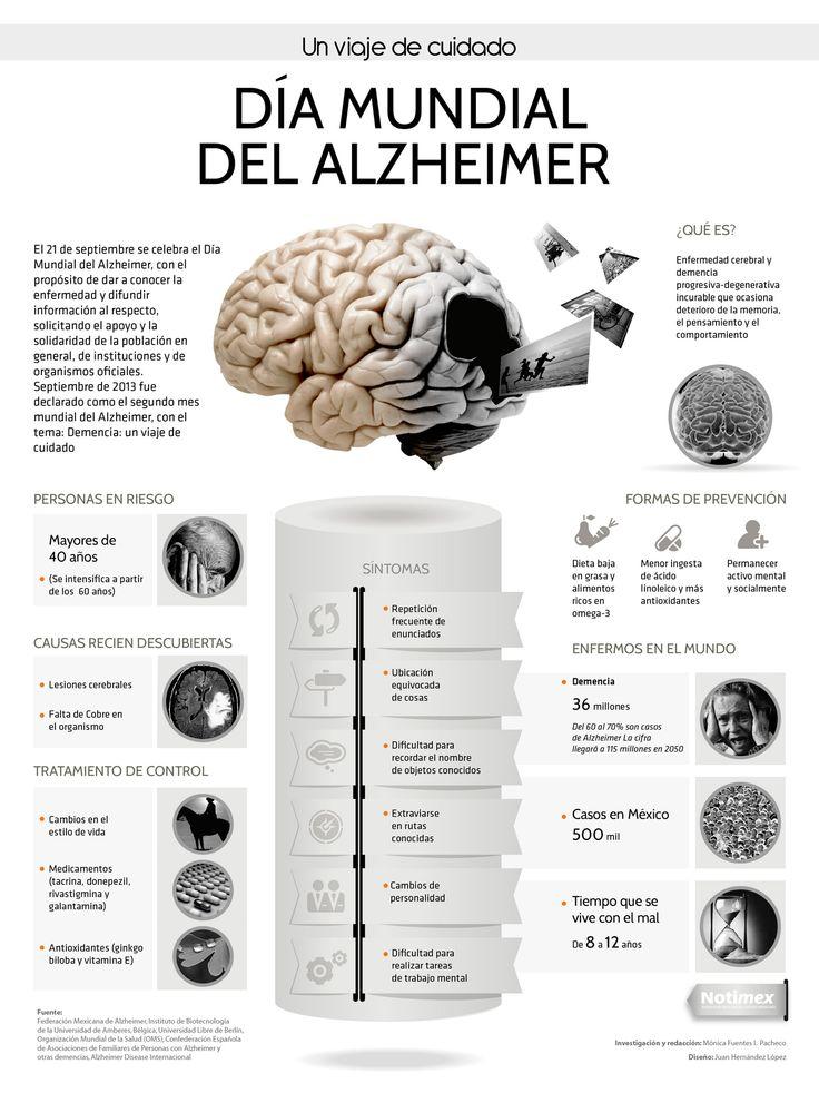Alzheimer, cada cuatro segundos un caso en el mundo (INFOGRAFÍA):
