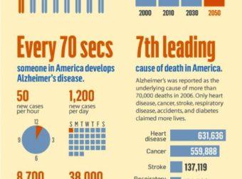 Alzheimer's Facts – #Infografia #Alzheimer #Demencias