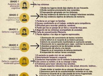Infografía Fases del Alzheimer – #Infografia #Alzheimer #Demencias