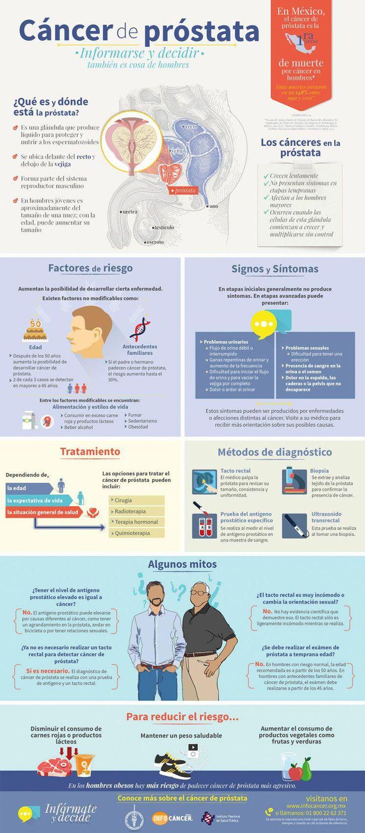 Excelente infografía para entender como tratar y prevenir el Cancer de próstat...