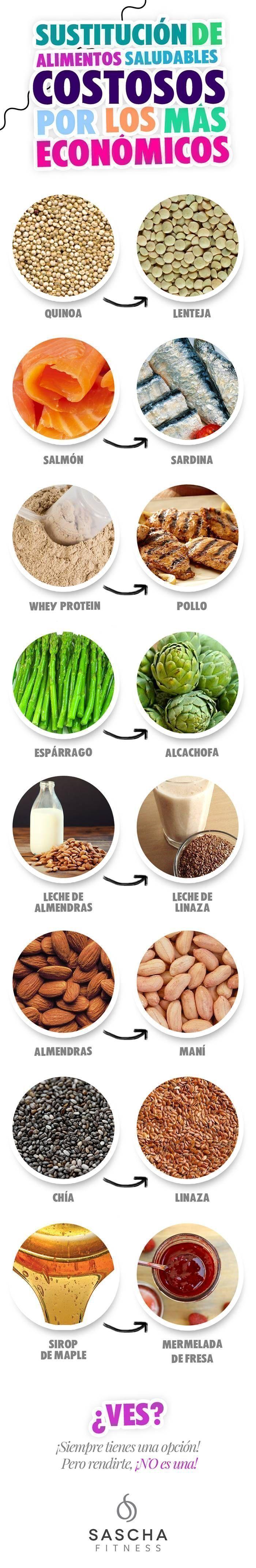 Interesantes sustitutivos para abaratar los costos de una alimentación #saludab...