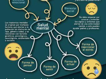 ¿Qué es la salud mental? – +Salud FacMed – #Infografia #Alzheimer #Demencias
