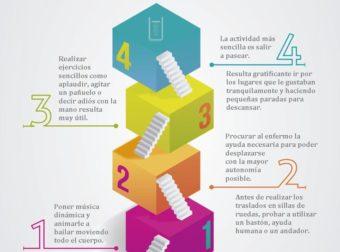 Infografías Alzheimer. Consejos para cuidadores «Movilidad en personas con alz… – #Infografia #Alzheimer #Demencias