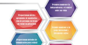 Infografía «Tecnología contra las personas con demencia»