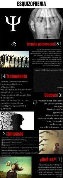 Infografía sobre la esquizofrenia by sofiavaquero03 on Genial.ly