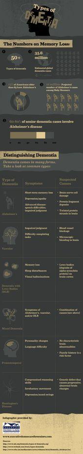 Types of #dementia. #health #mentalhealth #mental #memory