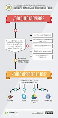 Aprendizaje-Cooperativo-en-red-01-infografia-mini - Empowering Effective Learnin...