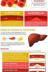Colesterol, #colesterol #cuidadodelasalud – #Infografia #Alzheimer #Demencias