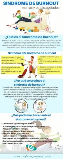Infografía Sindrome de Burnot
