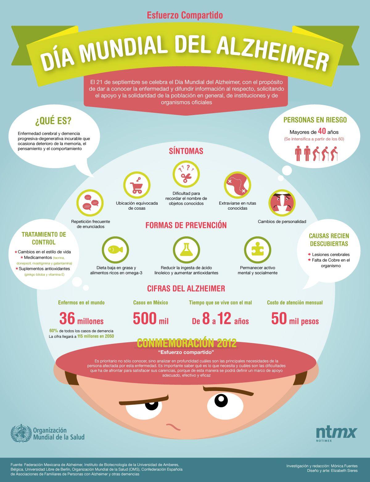 Infografía: Día Mundial contra el Alzheimer