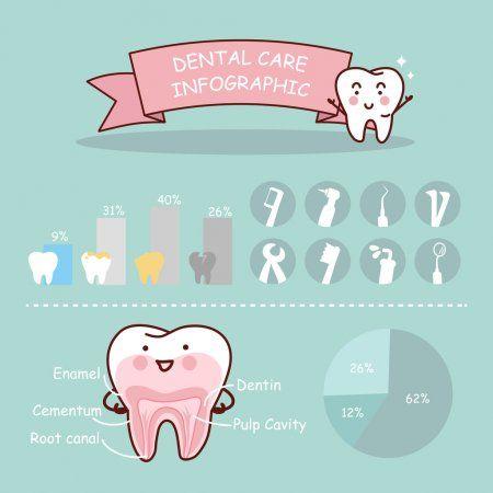 Infografía salud dental — Ilustración de Stock