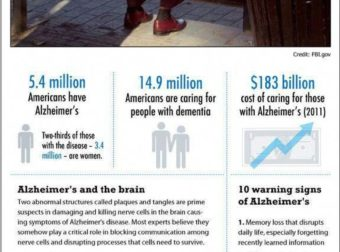 alzheimers awareness  truths, understanding  signs and  extent  phases so as to … – #Infografia #Alzheimer #Demencias