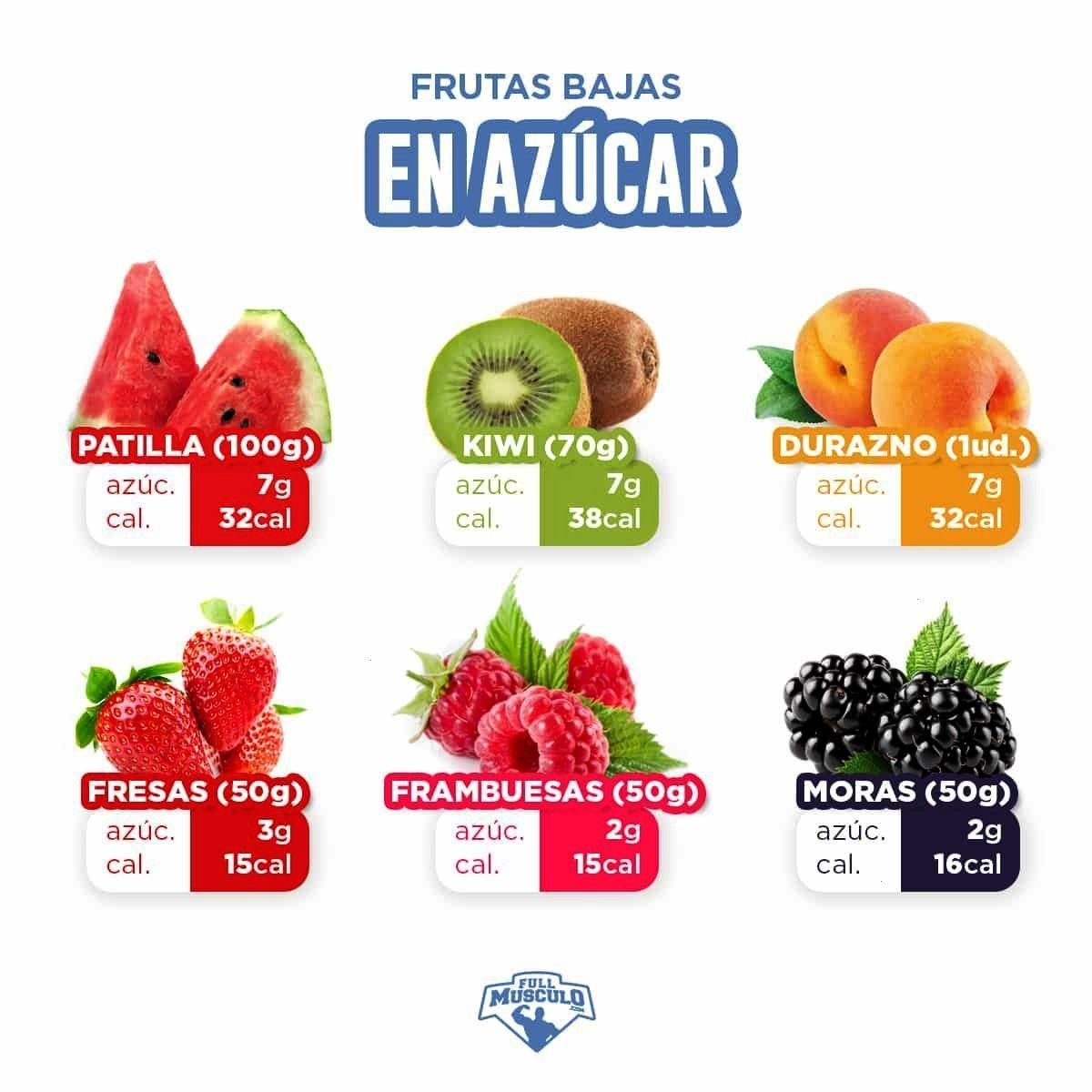 #dietasaludable #weightlifting #infografia #saludables #saludable