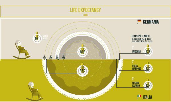 Architecture  #comparative #infographic comparative infographic, city infographi...