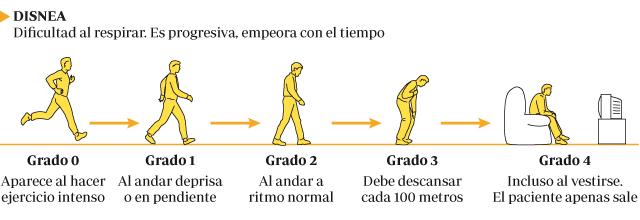 Ilustraciones explicativas de los grados de la disnea