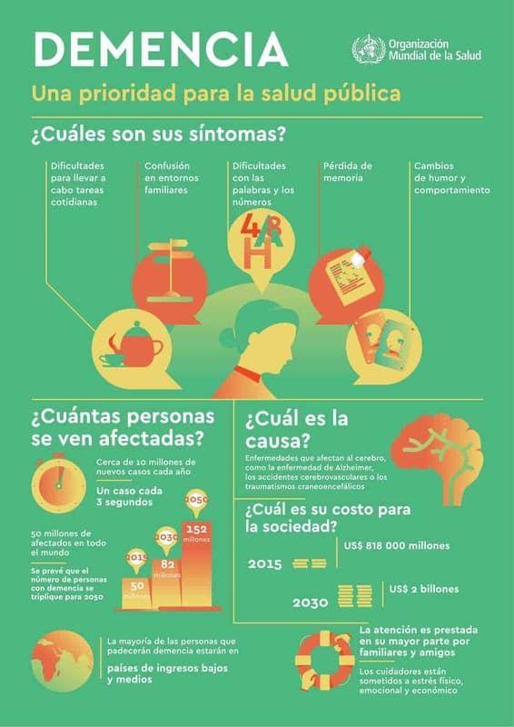 La OMS declara a la demencia como una prioridad para la salud pública (Infograf...