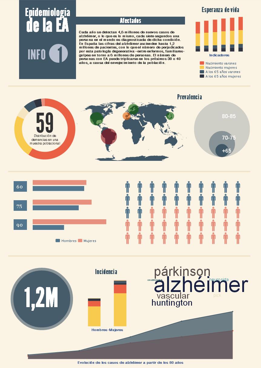 Infografía «Epidemiología de la enfermedad de Alzheimer» - CRE de Alzheimer ...