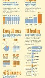 Alzheimer facts – #Infografia #Alzheimer #Demencias