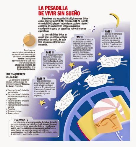 Los trastornos del sueño  #Infografía #Salud #Sueño - Paperblog