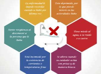 ¿Por qué no quiere bañarse una persona con alzhéimer? Infografía – #Infografia #Alzheimer #Demencias