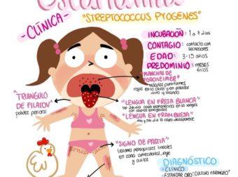Escarlatina – #Infografia #Alzheimer #Demencias
