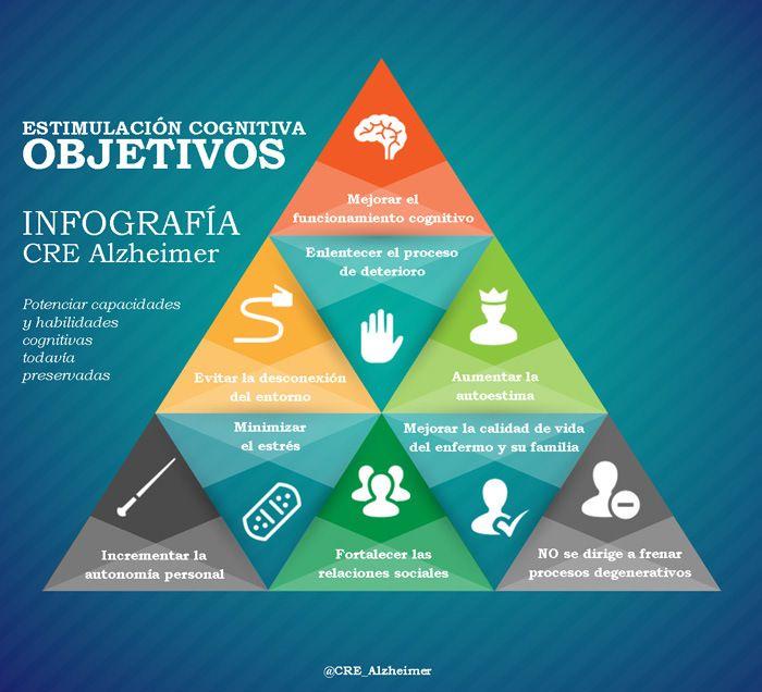Infografía Alzheimer en www.clinicanaria....