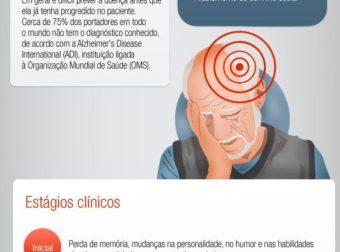 Um breve olhar sobre a Doença de Alzheimer Dicas de Saúde – – #Infografia #Alzheimer #Demencias