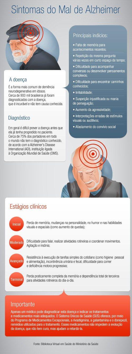 Um breve olhar sobre a Doença de Alzheimer Dicas de Saúde –