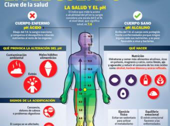 Alcalinidad en el cuerpo, clave de la salud – #Infografia #Alzheimer #Demencias