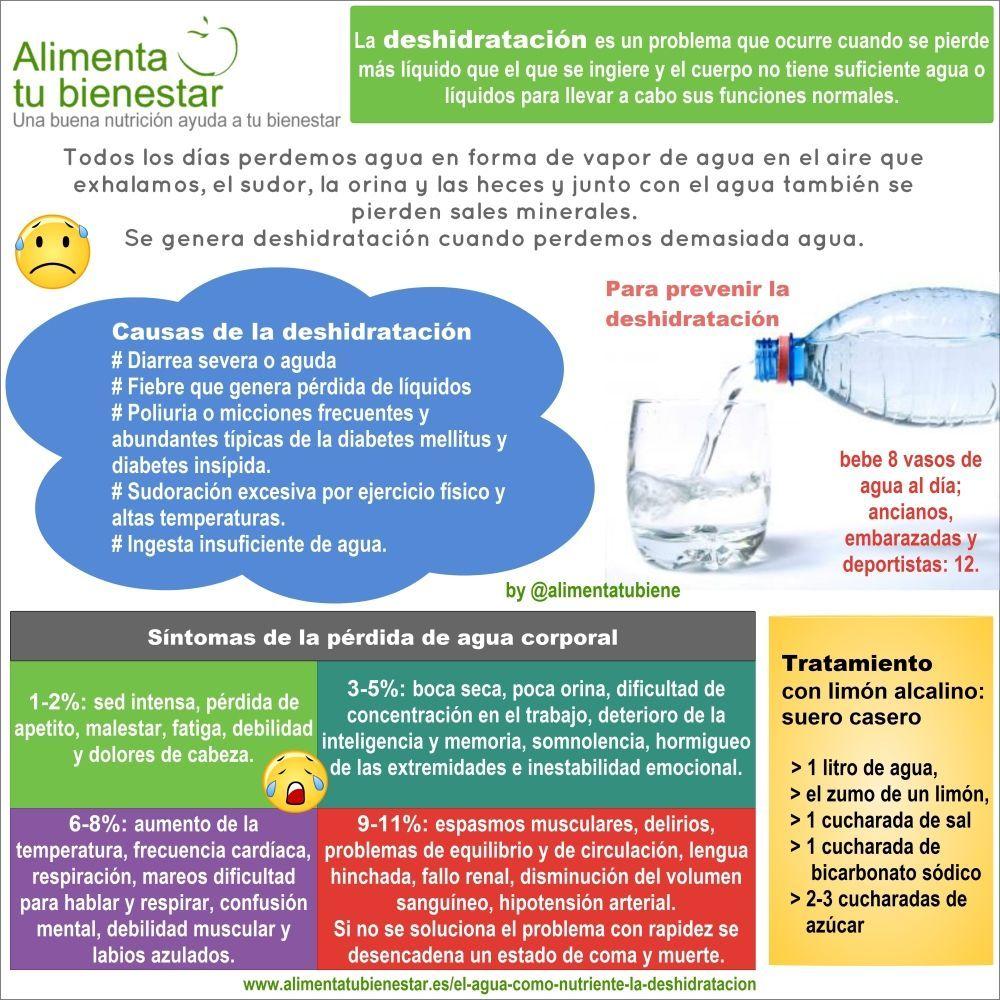 El agua como nutriente. La deshidratación