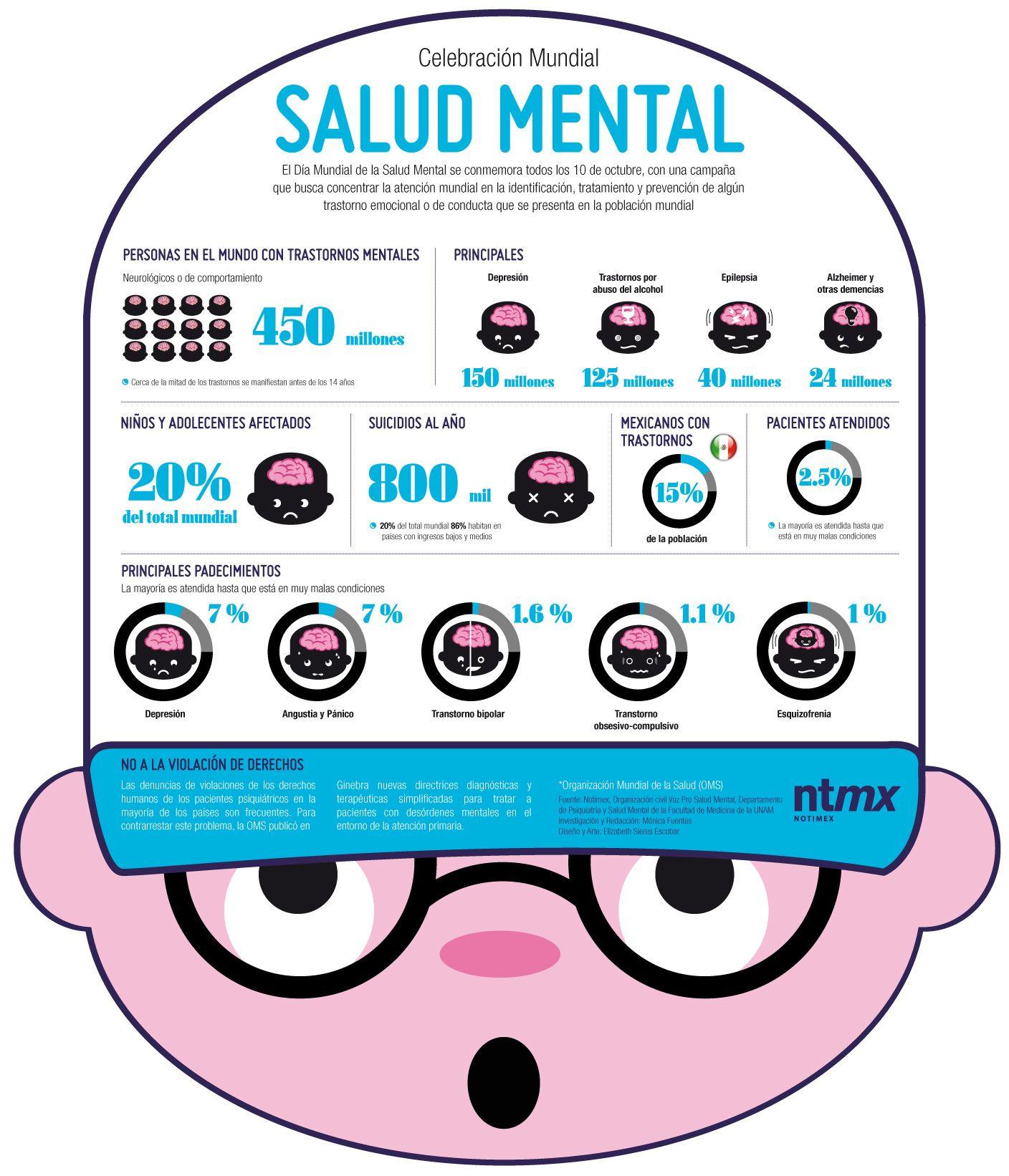 Salud – Página 8 – Infografías en castellano