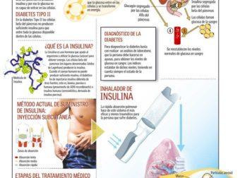 Qué es la Diabetes #infografia #infographic #health – #Infografia #Alzheimer #Demencias