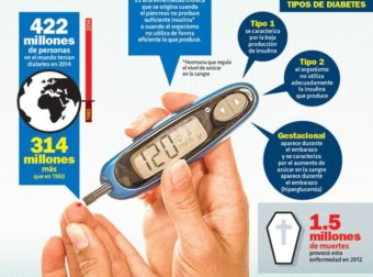 #Infografia Diabetes – #Infografia #Alzheimer #Demencias
