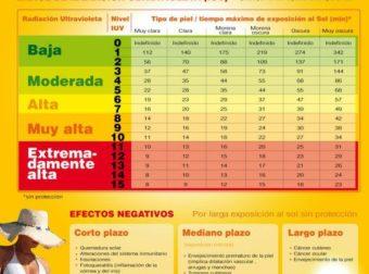 Efectos sobre la salud de la radiación solar #infografia #infographic #salud – #Infografia #Alzheimer #Demencias