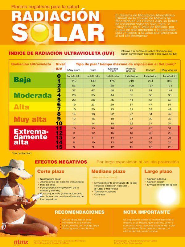 Efectos sobre la salud de la radiación solar #infografia #infographic #salud