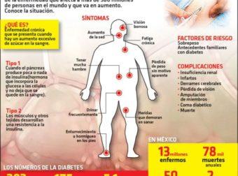 #Infografia El peligro de la diabetes – #Infografia #Alzheimer #Demencias