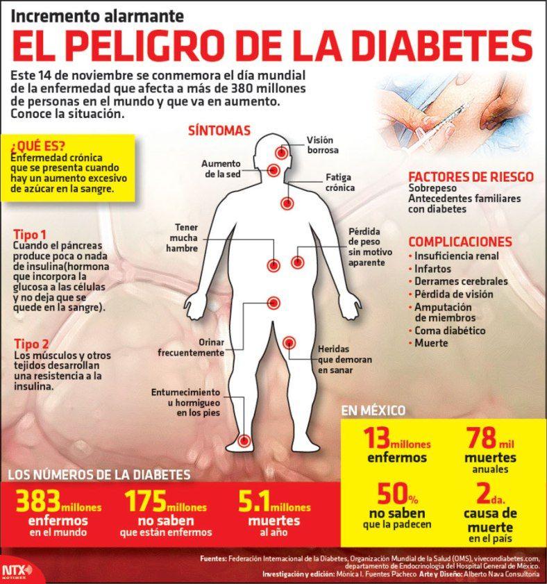 #Infografia El peligro de la diabetes