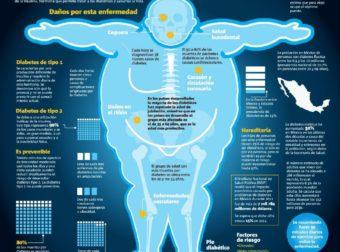 La lucha contra la diabetes #infografia #infographic #health – #Infografia #Alzheimer #Demencias