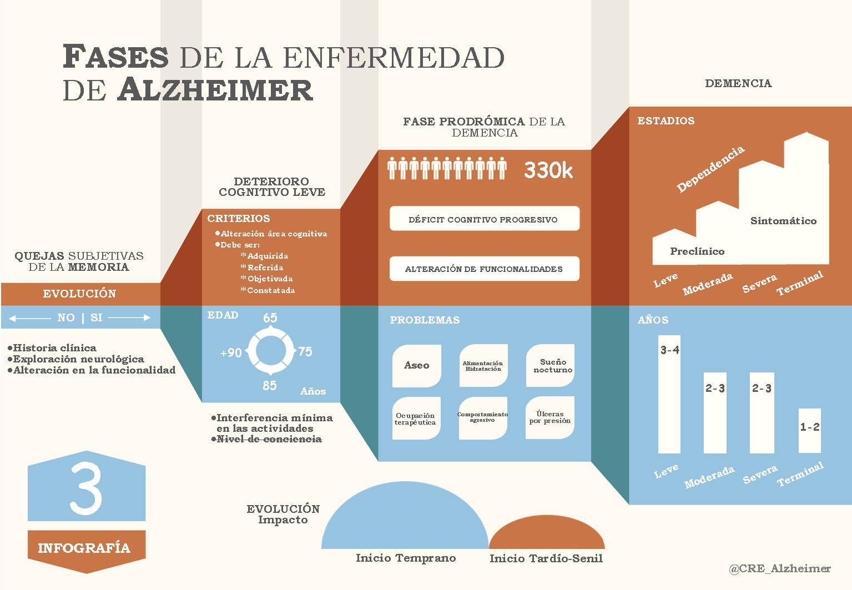 Fases del Alzheimer #infografia #infographic #health - TICs y Formación