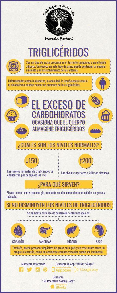Triglicéridos - Noticias Saludables