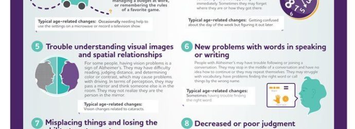 10 early signs and symptoms of Alzheimer's [Infographic] – #Infografia #Alzheimer #Demencias